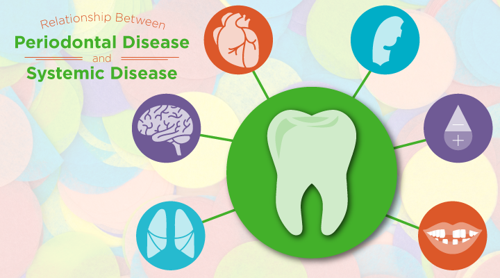 Periodontal, Gum Disease Attacks the Whole Body